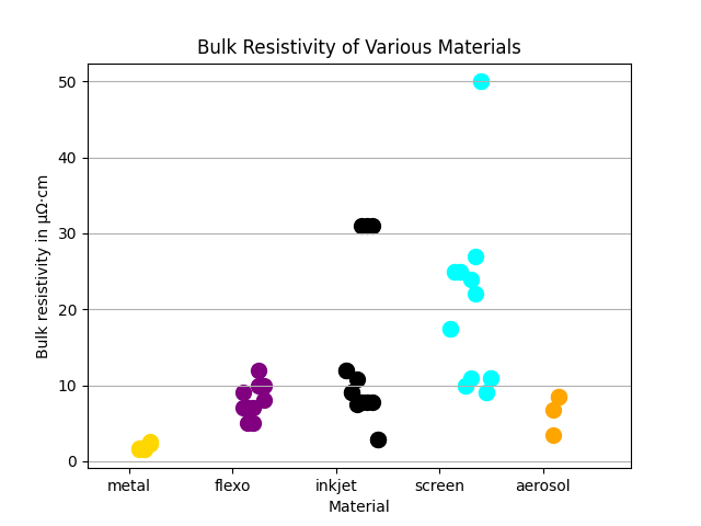 bulk resistance versus printing method chart