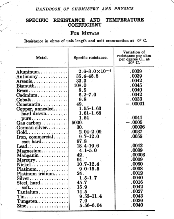 specific resistance table
