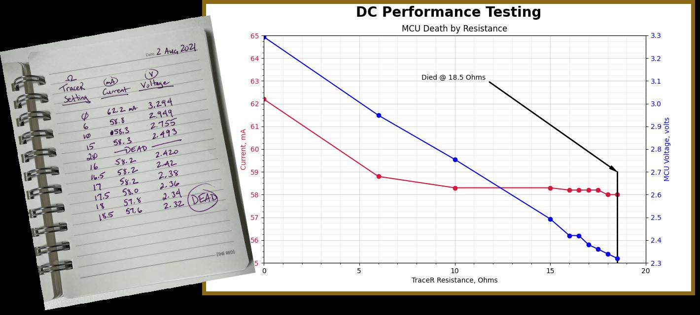 dc-performance-measurement-plot