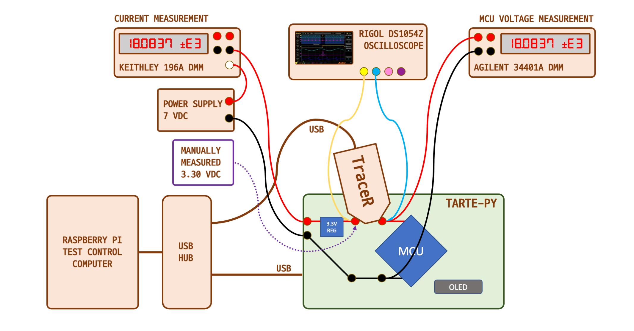 dc-performance-test-layout