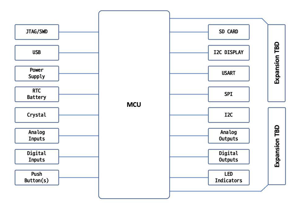 devboard-block-diagram