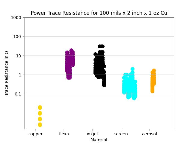 power trace resistance inks at 100mils wide versus print method chart