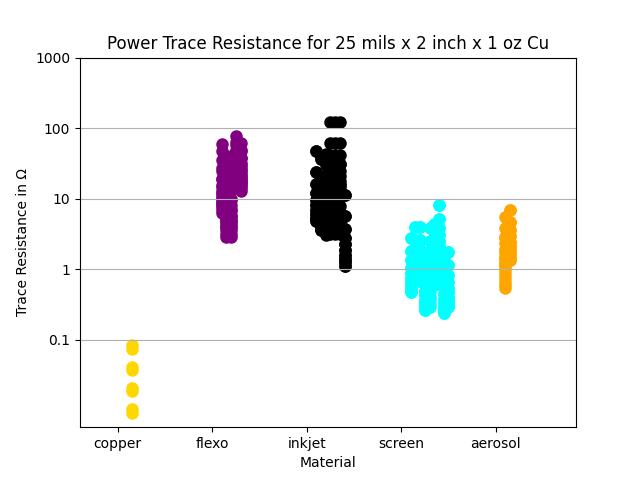power trace resistance at 25 mils wide versus print method chart