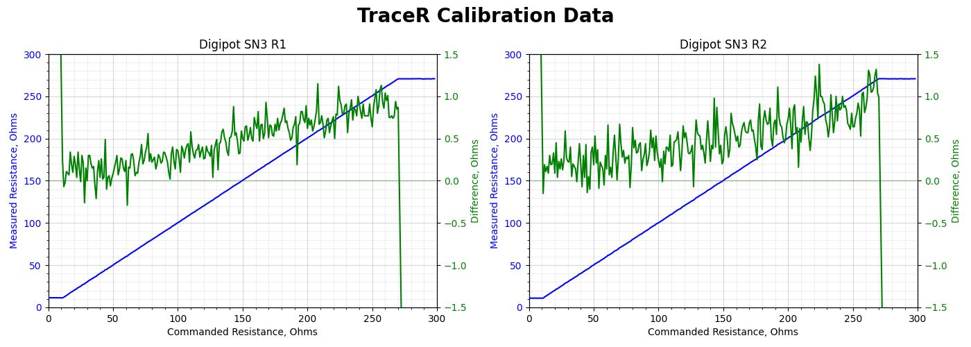 tracer-check-plot-sn3